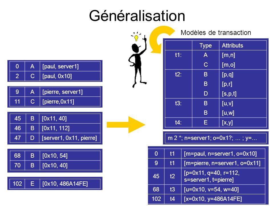 Généralisation Modèles de transaction Type Attributs t1: A [m,n] C